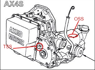 65719d1364773303 99 ax4n no speedo no shift vss code when hot vss replaced problem persists ax4s 99 ax4n no speedo no shift vss code when hot vss replaced House Fuse Box Location at gsmportal.co