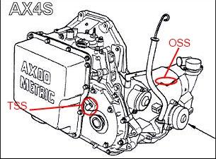 99 AX4N no speedo/no shift / VSS code when HOT - VSS