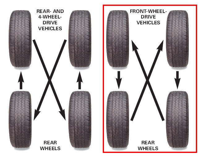 Tire rotation pattern for my tires  Taurus Car Club of America
