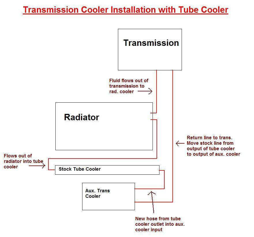 transmission cooling - non parallel install