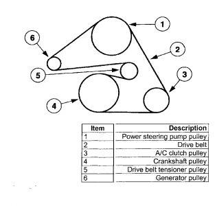 jeep 3 0 engine diagram 2002 ford taurus belt direction taurus car club of america  2002 ford taurus belt direction